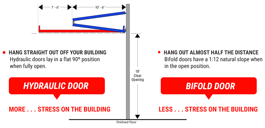 Clear Opening Height - Hydraulic Vs. Bifold
